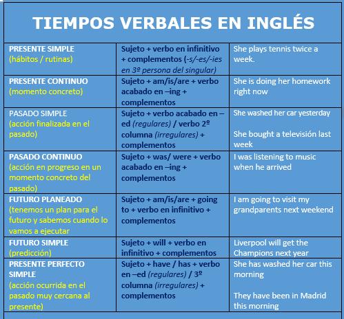 ejercicios de tiempos verbales en ingles mezclados
