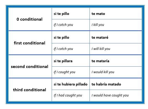 ejercicios condicionales ingles con respuestas