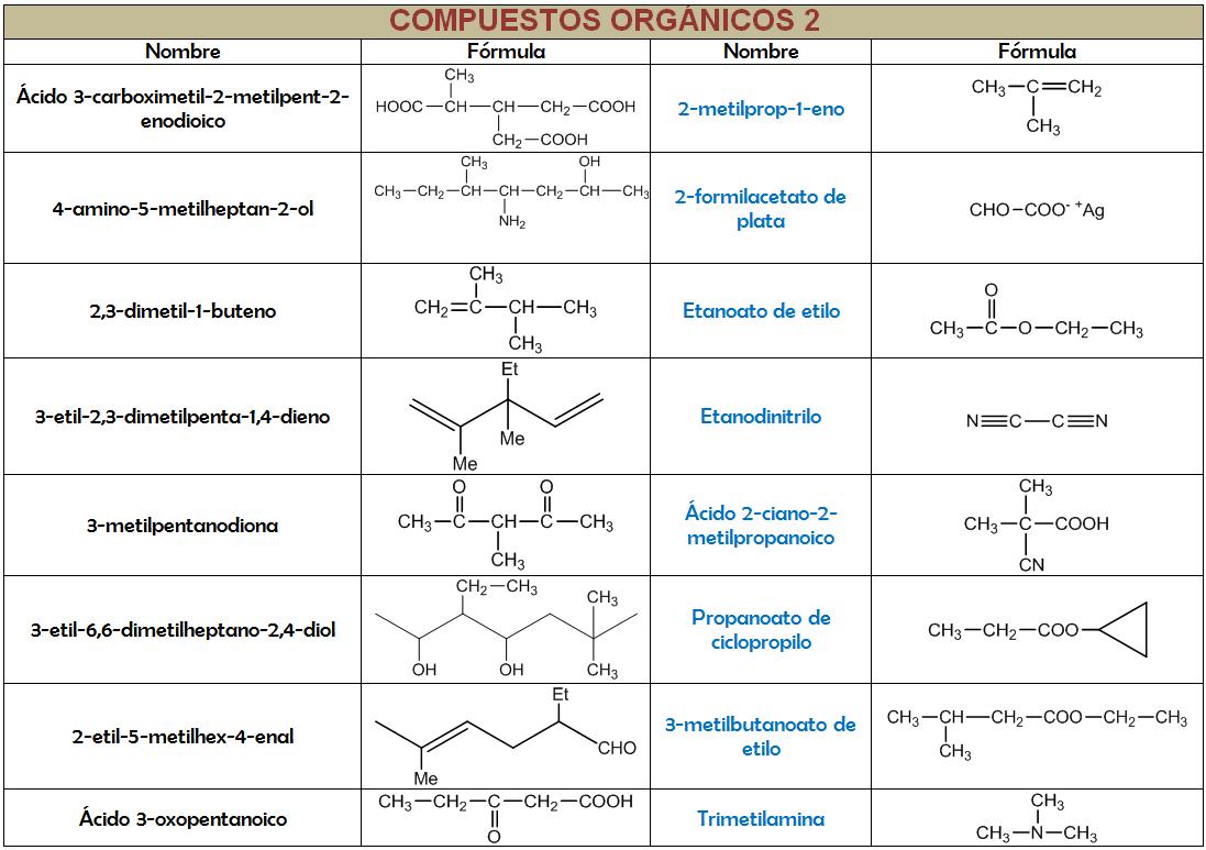 ejercicios de formulacion organica basica