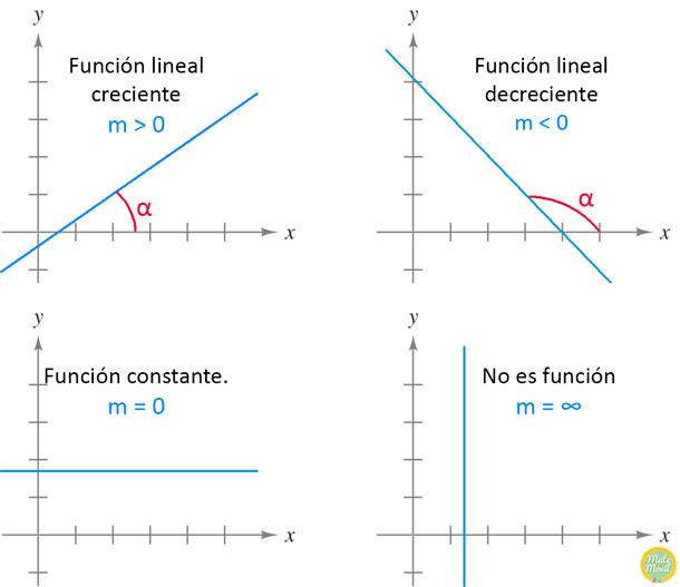 ejercicios de funciones lineales