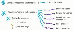 ejercicios de inglés b2