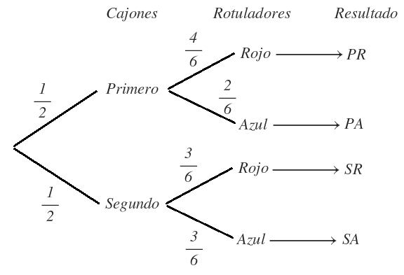 ejercicios de probabilidad explicados