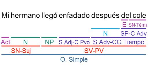 ejercicios de analisis sintaxis