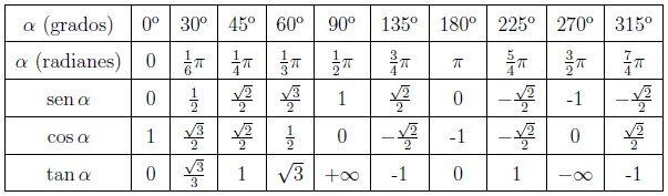 tabla de ejercicios de trigonometría