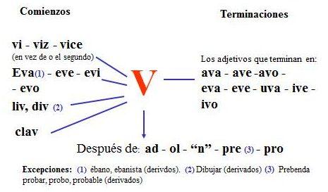 ejercicios de palabras con b y v
