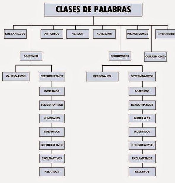 categorias gramaticales del español ejercicios