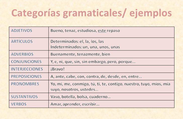 ejercicios con categorias gramaticales