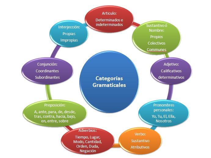 categorías gramaticales ejercicios