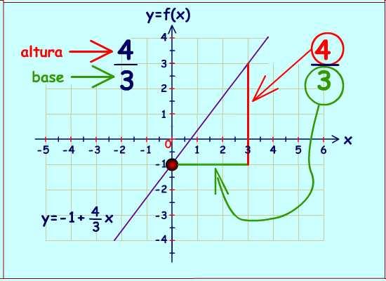 ejercicio de álgebra gráficas