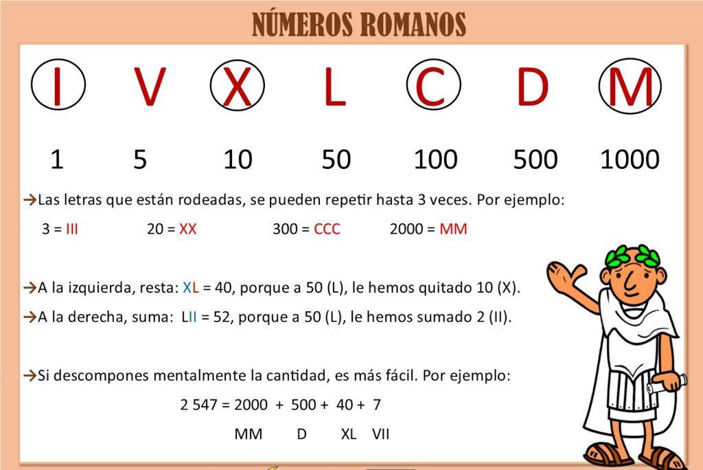 ejercicios basicos de numeros romanos