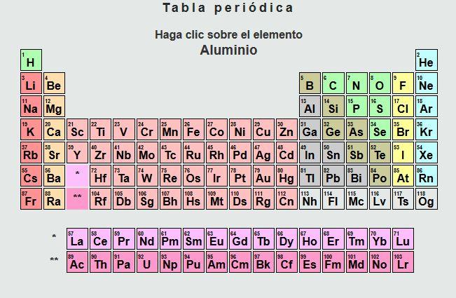 ejercicios de tabla periódica