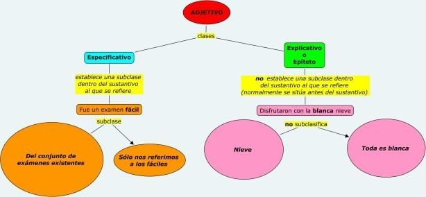 ejercicios con adjetivos