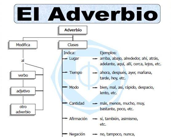 ejercicios de adverbios adjetivos y pronombres