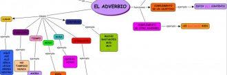 Ejercicios de adverbios