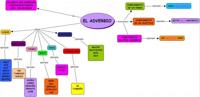 ejercicios de adverbios en español