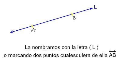 ejercicios de geometria la recta