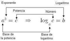 ejercicios de funciones logarítmicas
