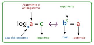 ejercicios de logaritmos aplicando propiedades resueltos
