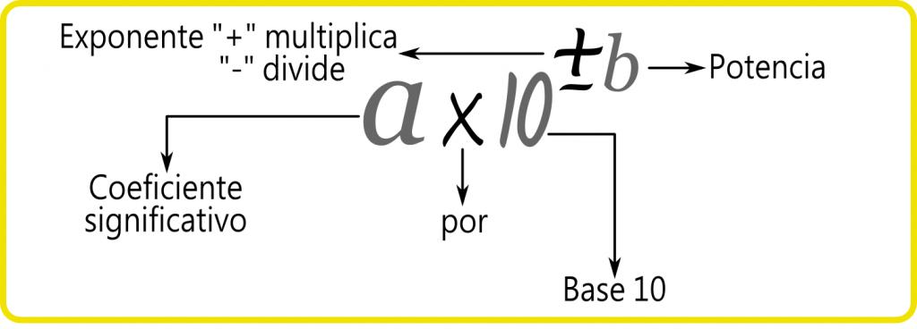 ejercicios de notacion cientifica a numeros