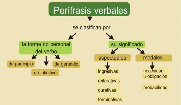 ejercicios de perífrasis verbales