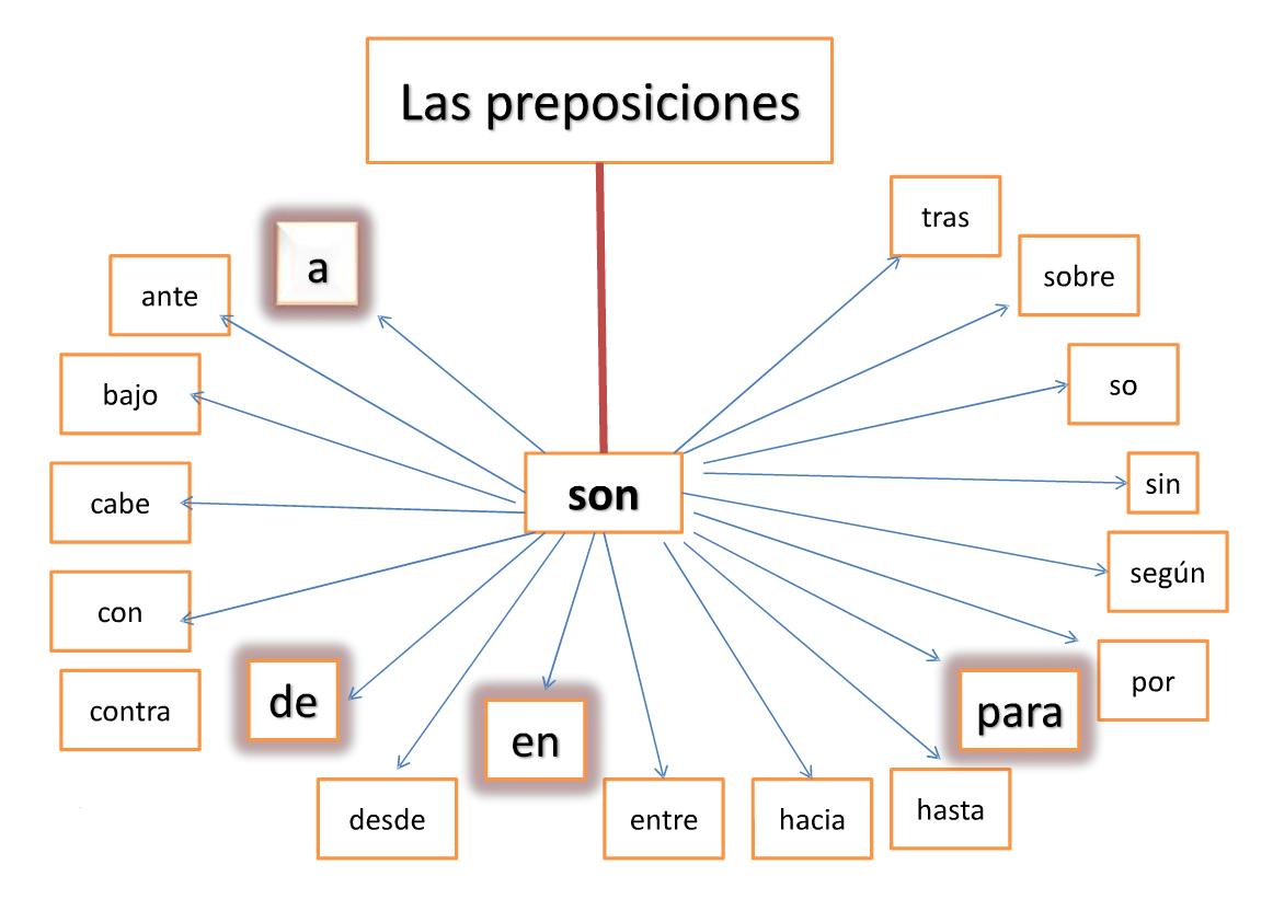 ejercicios a preposiciones