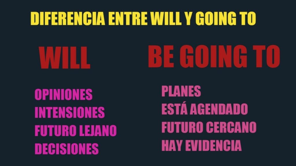 ejercicios will y be goint to