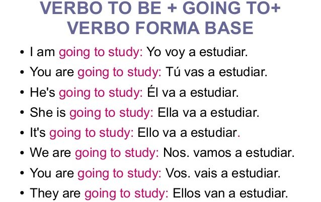 ejercicios entre will y going to