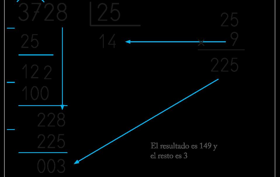 ejercicios de divisiones de dos cifras con sus resultados