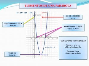 funciones cuadraticas ejemplos de graficas