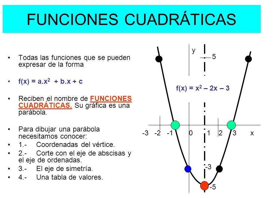 funciones cuadraticas ejercicios