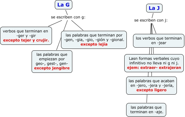 ejercicios uso de la g y j