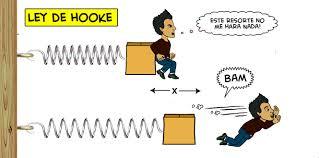 ley de hooke ejercicios