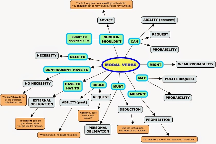 ejercicios de modal verb