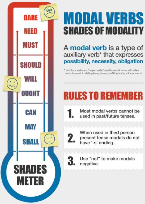 ejercicios modal verbs can and should