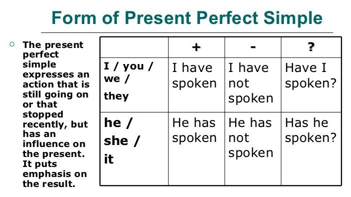 present perfect simple exercises