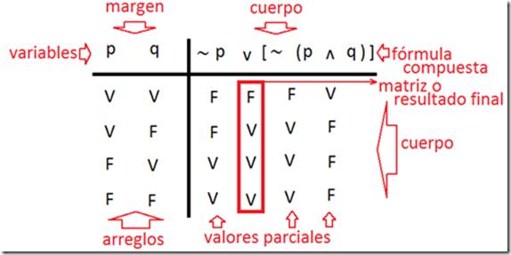 ejercicios basicos de tabla de verdad partes
