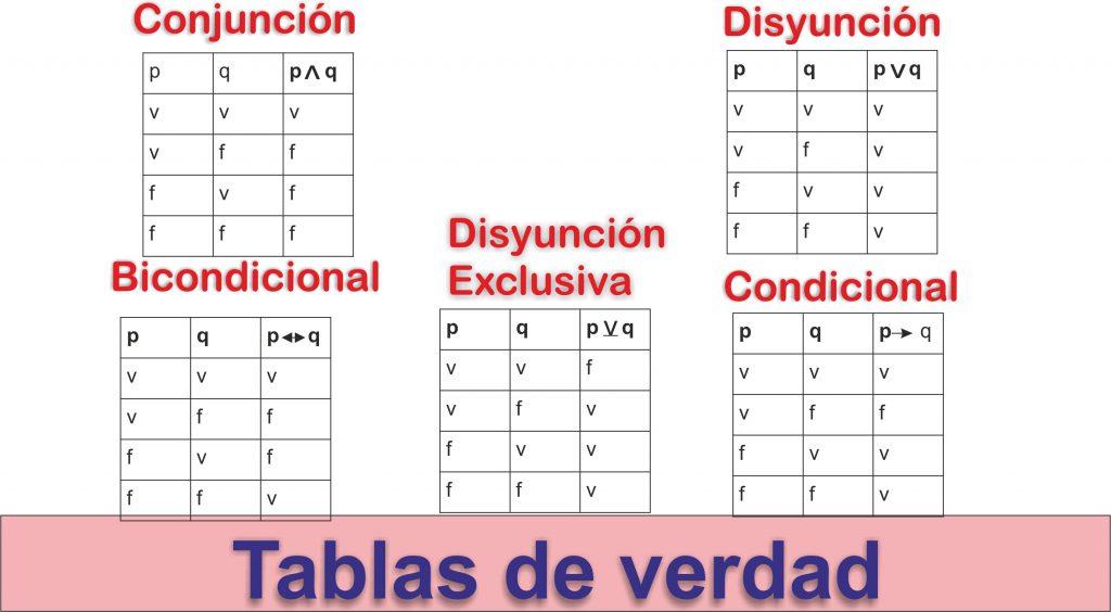 ejercicios basicos de tabla de verdad