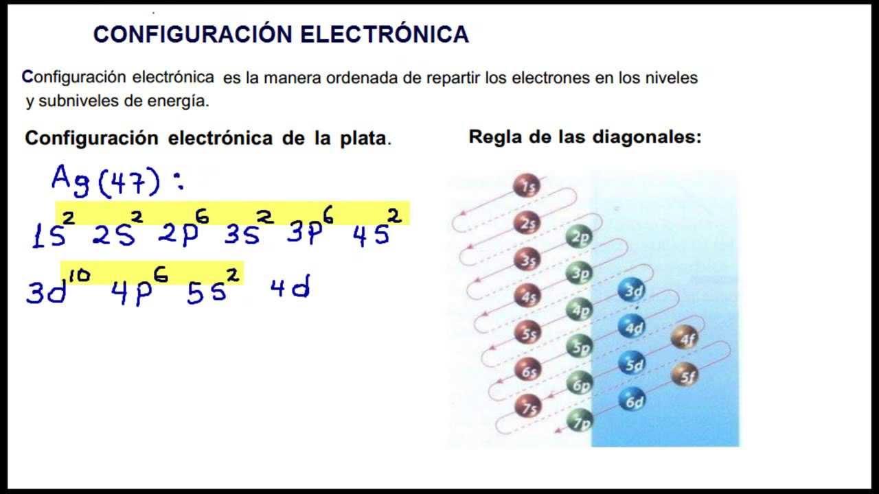 ejercicios de configuración electrónica química