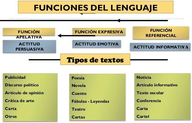 funciones del lenguaje caracteristicas