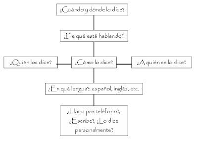 cuales son las funciones del lenguaje