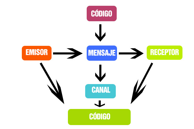 funciones del lenguaje comunicativo