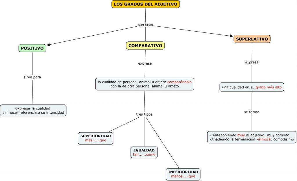 ejercicios de adjetivos en espanol