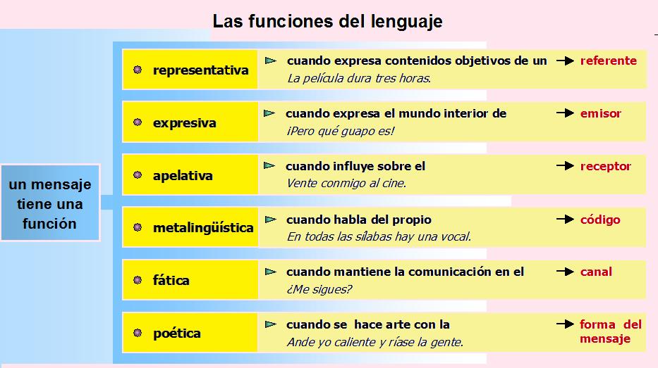 funciones del lenguaje definicion