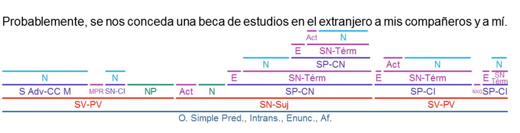 Análisis Sintáctico Ejercicios Guía Paso A Paso 2019