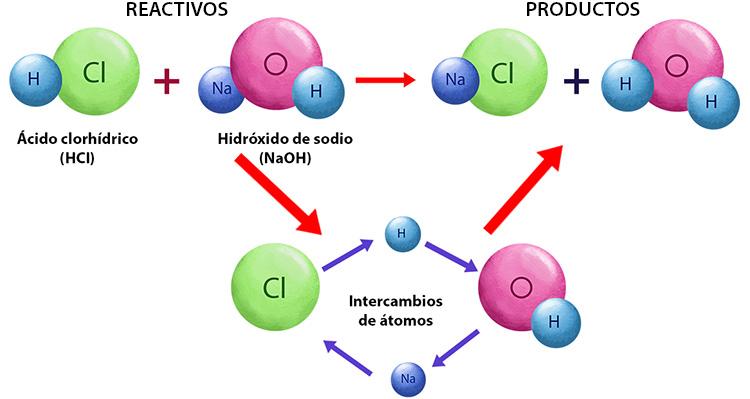 reacciones quimicas ejercicios paso a paso