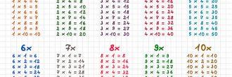 Ejercicios tabla de multiplicar